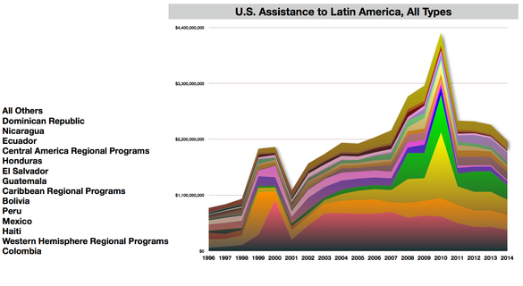 U.S. Aid to Latin America since 1996